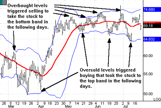 How to bollinger bands